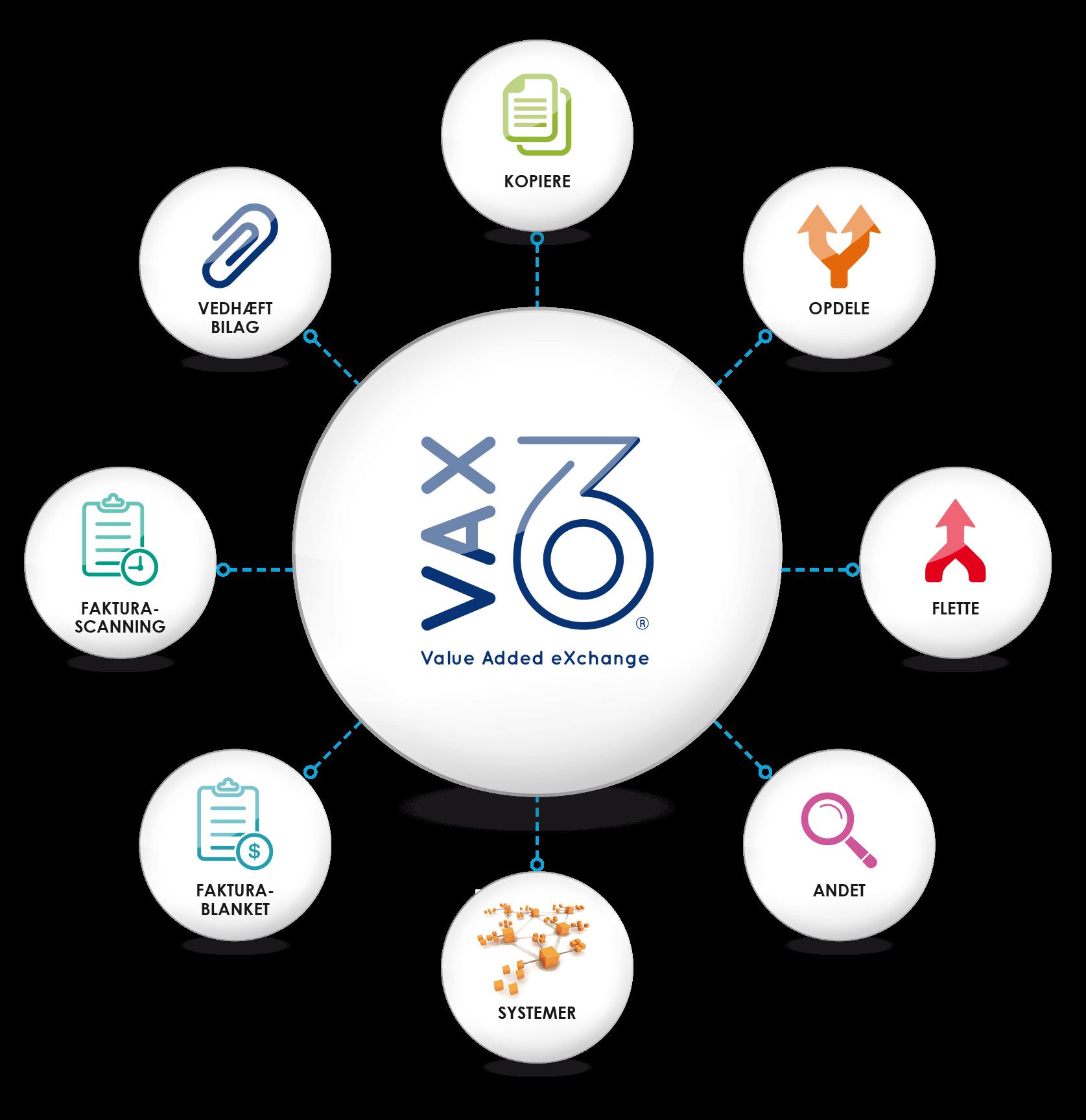 VAX 360 processes model