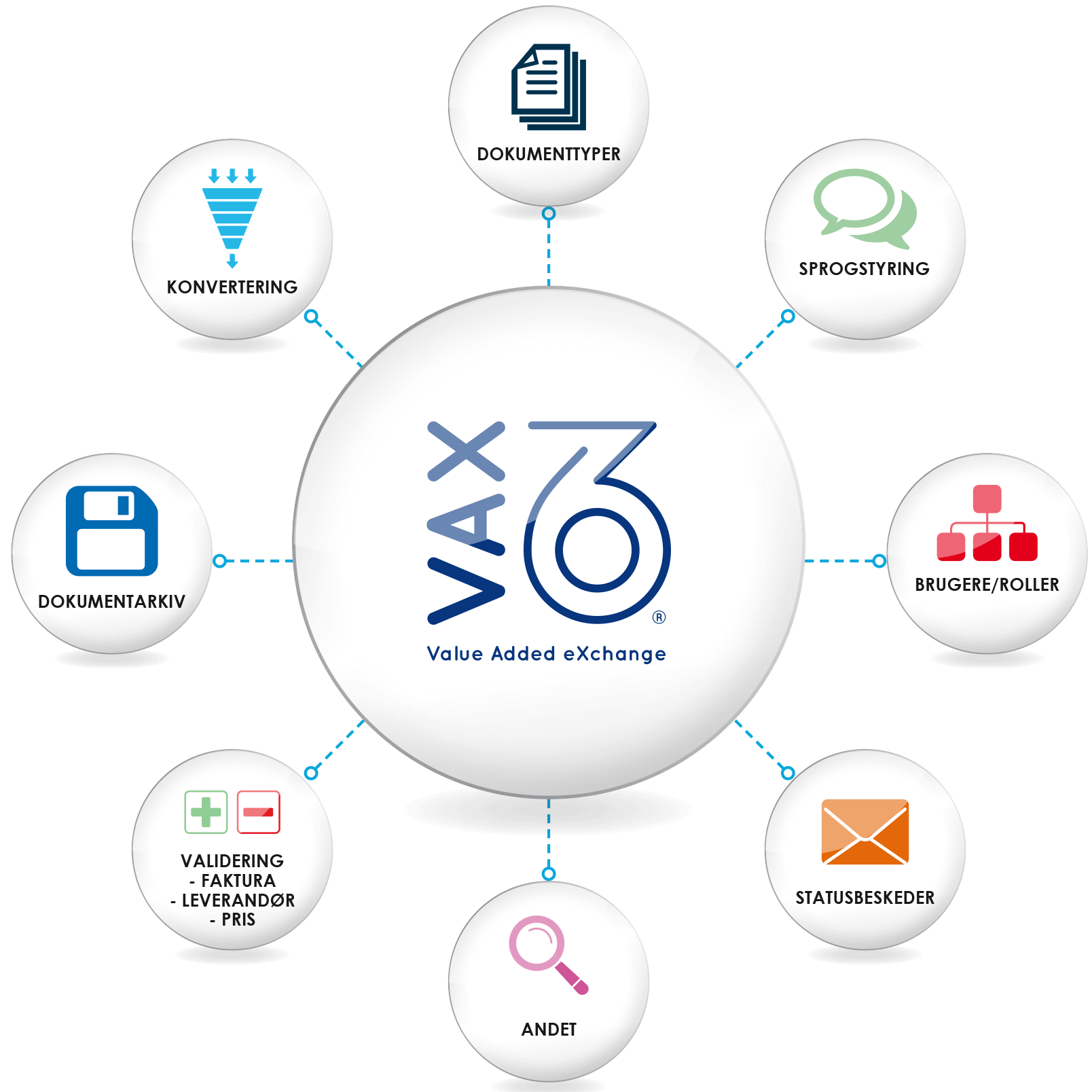 VAX 360 services model