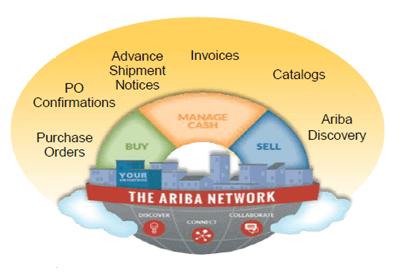mySupply integration to SAP Ariba