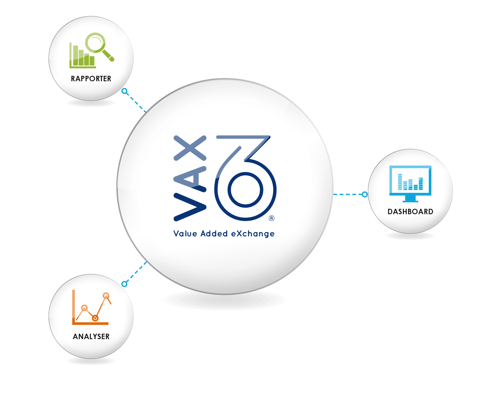 VAX 360 intelligence model